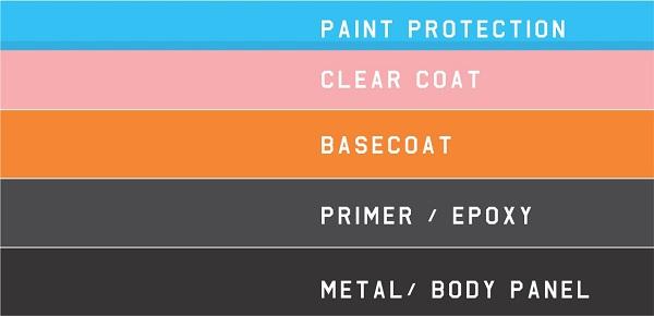 lapisan coating mobil